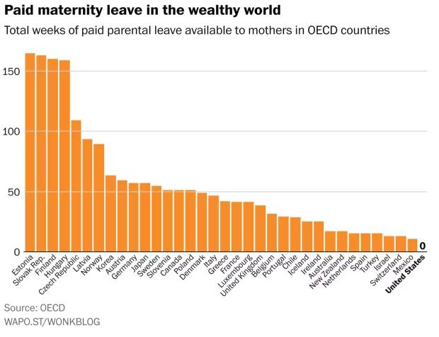 Maternity Leave chart
